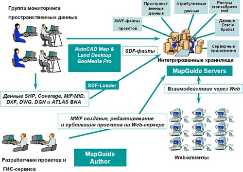 Рис. 2. Схема ведения информационного ресурса и предоставления ГИС-сервиса предприятием-поставщиком