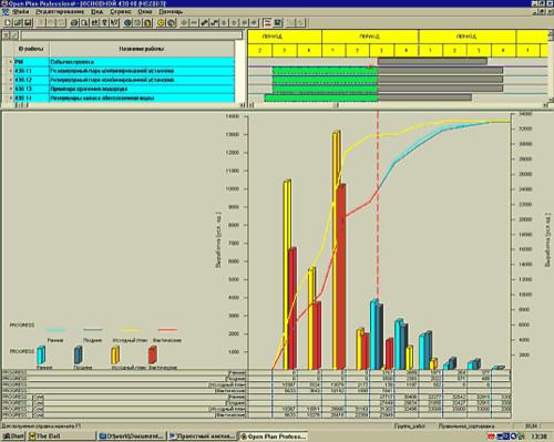 Рис. 3. Показатели запланированной и фактической выработки проектной документации