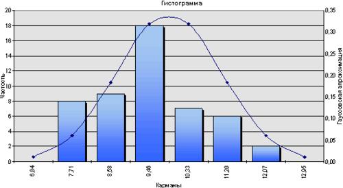 Рис. 2. Гистограмма результатов измерений