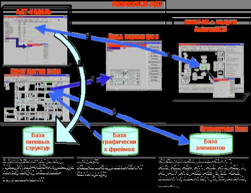 Рис. 1. Структура подсистемы конструирования типовых структур
