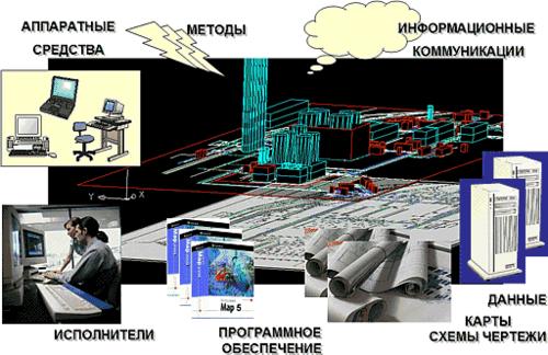 Рис. 7. Составляющие генплана промышленного предприятия