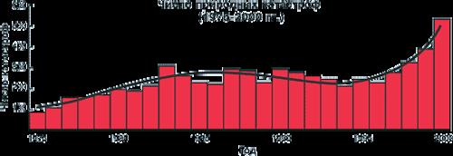 Рис. 1. Общемировая динамика числа природных катастроф (1975-2000 гг.) (Источник - web-сайт ADRC)