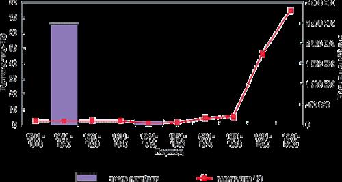 Рис. 3. Динамика роста социальных потерь от природных катастроф в России (1901-2000 гг.) (Источник - web-сайт ADRC)