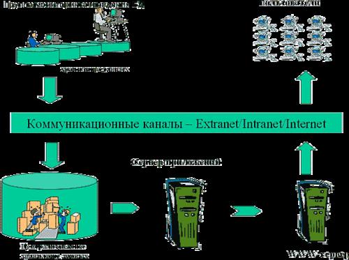 Рис. 4. Схема технической реализации распределенного центра