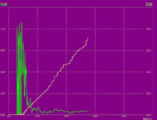 Рис. 16. Показания одного из установленных датчиков: изменение скорости (кривая зеленого цвета) и давления (желтый цвет) как функций времени в некоторой точке расчетной области