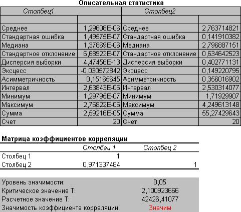 Рис. 5. Выходная форма инструмента корреляционного анализа