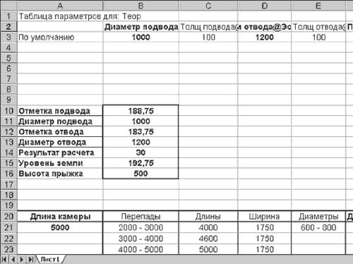 Вариант задания исходных данных