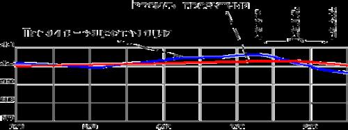 Профиль дороги