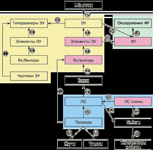 Взаимосвязь компонентов схем