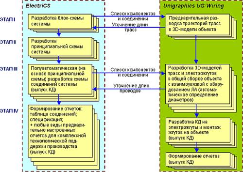 Рис. 2. Цепочка проектирования с использованием САПР ElectriCS и UG/Wiring