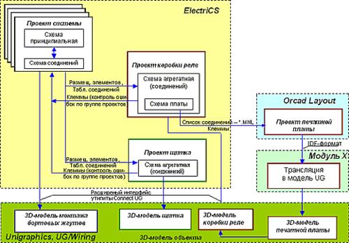 Рис. 3. Перспективы развития сквозной системы проектирования электрифицированных систем