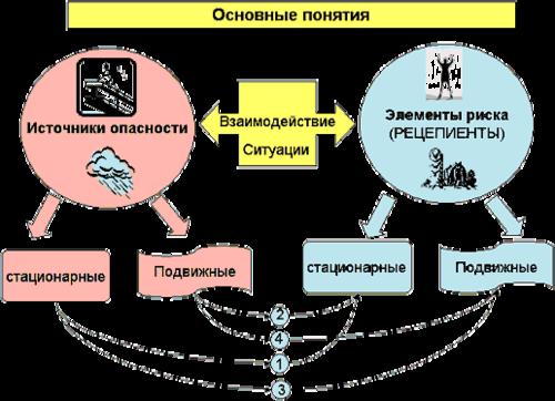 Рис. 1. Варианты взаимодействия источников опасности и элементов риска