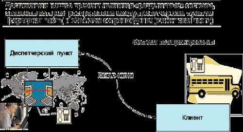 Рис. 2. Принципиальная схема разделенной МТСП