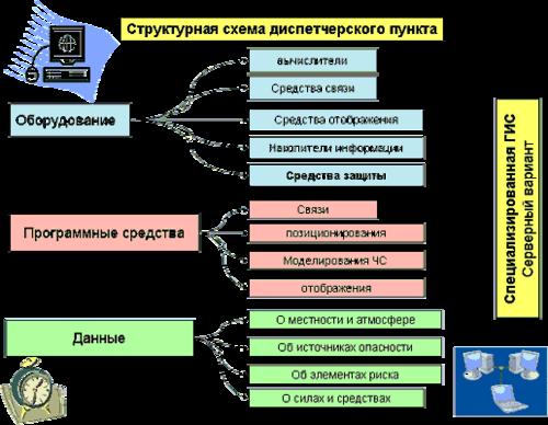Рис. 3. Структурная схема диспетчерского пункта
