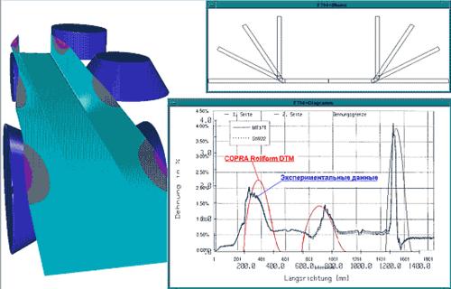 Результаты экспериментов, проведенных немецким Институтом производственного и формообразующего оборудования, подтверждают высокую достоверность результатов анализа COPRA Rollform DTM