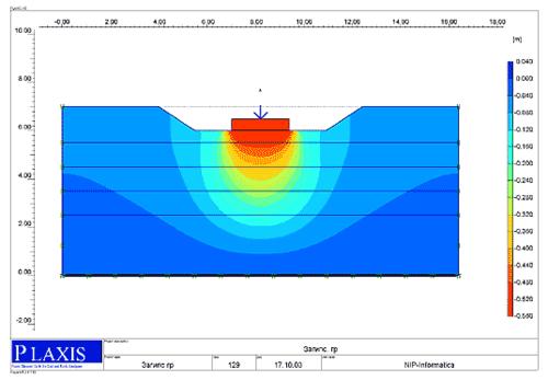 Рис. 3. Вертикальные перемещения фундамента при приложении нагрузки (при естественном уровне грунтовых вод)