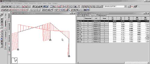 Режим постпроцессора: эпюра изгибающего момента и таблица с результатами