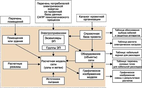 Рис. 1. Структурная схема внутренней базы данных программы ElectriCA