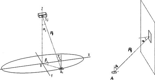 Рис. 1. Схема к расчету освещенности в точке Ai: a) от i-го светильника Sj (схама слева); б) от k-ой элементарной площадки отражающей поверхности (иллюстрация справа)