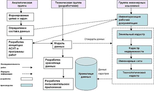 Рис. 4. Основные этапы и виды работ по созданию учетно-информационной системы предприятия