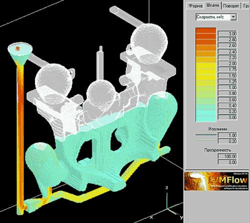Рис. 32. Моделирование заполнения формы: абсолютная скорость в любой момент времени идентифицируется в соответствии с цветовой шкалой. Точное значение параметра можно получить путем позиционирования указателя мыши в выбранной точке сечения