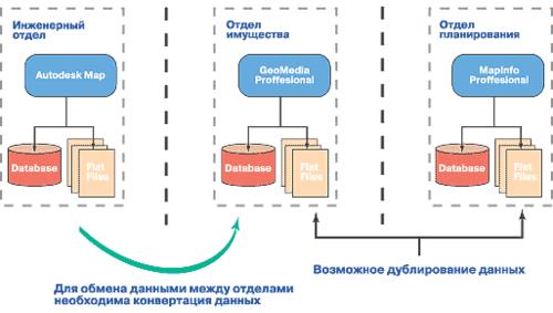Рис. 2. Традиционная архитектура информационной системы предприятия: разные технологии, разные хранилища данных