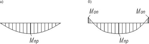Рис. 2. Эпюра моментов: а) при традиционном расчете; б) при условии жесткого соединения продольного и поперечного ребер