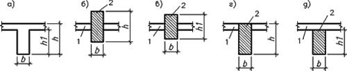 Рис. 3. К выбору размещения стержня относительно плиты: 1 - плитный элемент; 2 - стержневой элемент