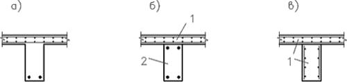 Рис. 4. Расположение арматуры: а) в реальной конструкции; б) при моделировании стержневым и плитным элементами; в) при моделировании плитными элементами; 1 - плита; 2 - стержень