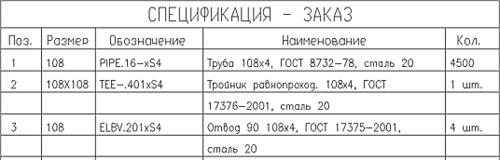 Рис. 22. Пример спецификации