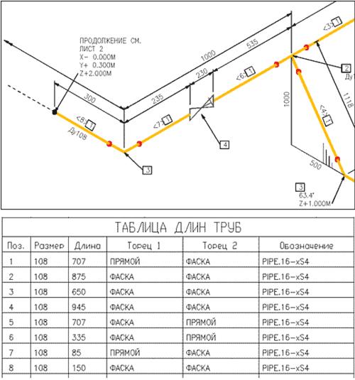 Рис. 24. Фрагмент монтажной изометрии со спецификацией и таблицей длин труб