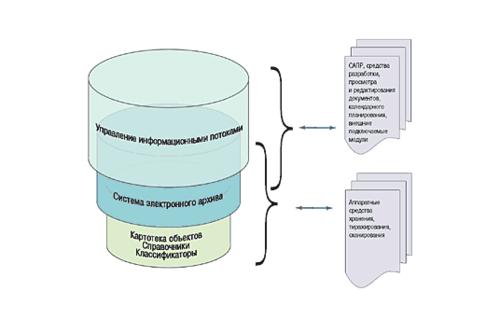 Рис. 2. Общая структурно-функциональная схема системы TDMS