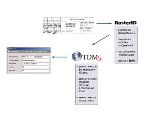 Рис. 4. Схема работы интерфейса между RasterID и TDMS