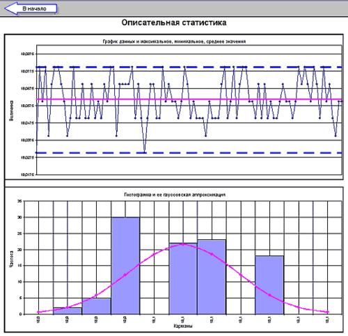 Рис. 6. График и гистограмма результатов измерений