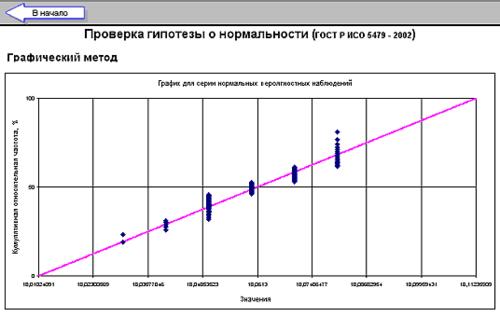 Рис. 7. Проверка графическим методом гипотезы о нормальности данных
