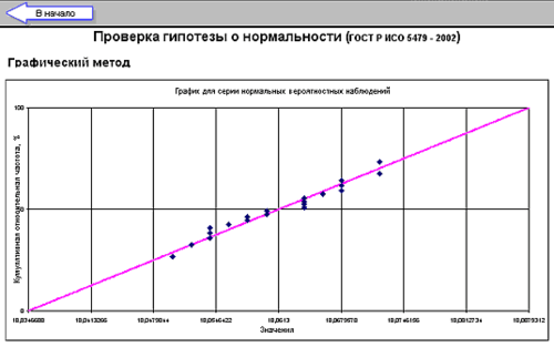 Рис. 8. Проверка графическим методом гипотезы о нормальности данных. Группированные данные