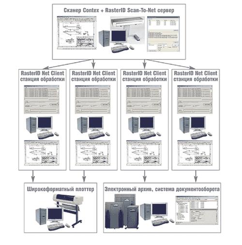 Типовая схема пакетной обработки сканированных изображений у сканеров Contex