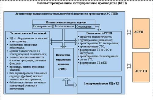 Структура АСТПП в интегрированном компьютеризированном производств