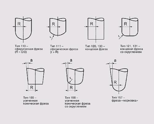 Рис. 2. Поддерживаемые типы инструментов при использовании 3D-коррекции для Siemens Sinumerik 840D