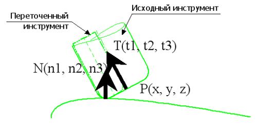 Рис. 5. Принцип 3D-коррекции