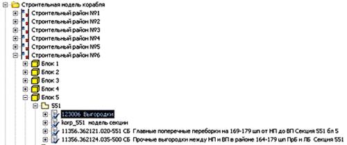 Рис. 3. Основные элементы иерархии строительной модели