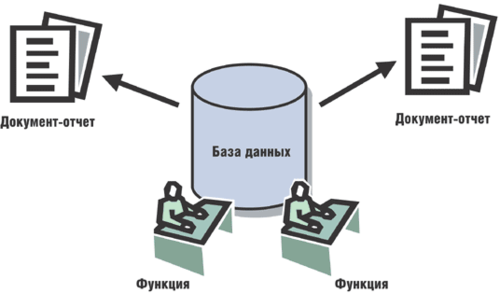 Рис. 4. Непосредственная работа пользователей с базой данных