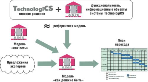 Рис. 5. Подготовка к процессному внедрению информационной системы