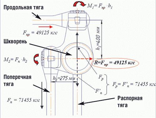 Рис. 2. Схема сил, действующих на шкворень при ударе