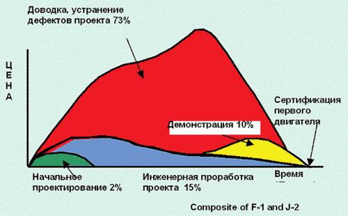 Рис. 10. Диаграмма затрат цикла «проектирование - сертификация» (по данным корпорации «Боинг»)