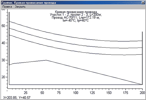 Рис. 9. Кривая провисания провода в расчетном режиме