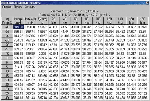 Рис. 10. Таблица монтажной кривой для провода пролета