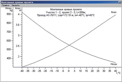 Рис. 11. График монтажной кривой
