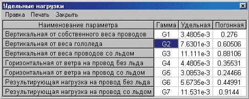 Рис. 14. Таблица удельных нагрузок провода