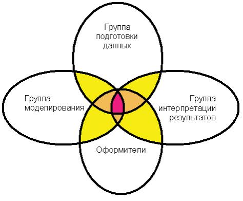 Рис. 7. Пересечение функций различных групп исполнителей